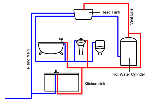 Hot Water Cylinder info - DRG Plumbing & Heating